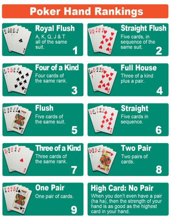 poker hand rankings